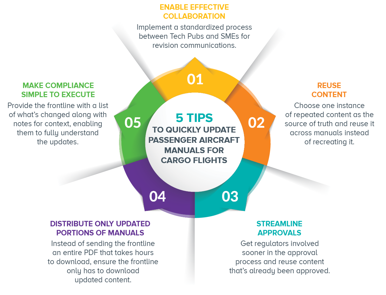 5 tips for quickly updating passenger aircraft manuals for cargo flights