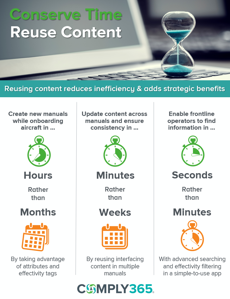 Conserve Time, Reuse Content infographic_final