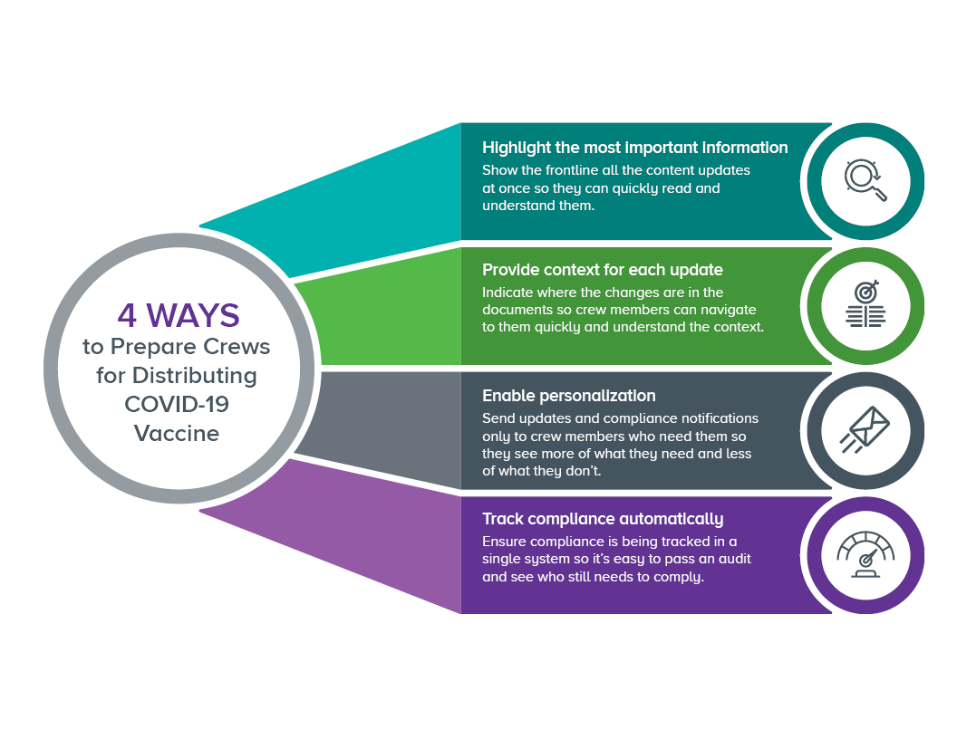 4 ways to prepare crews for distributing covid19 vaccine_cargo