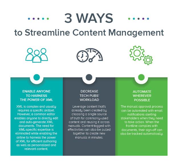 3 Ways to Streamline Content Management