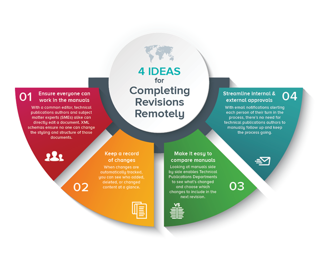 4 Ideas for Completing Revisions Remotely